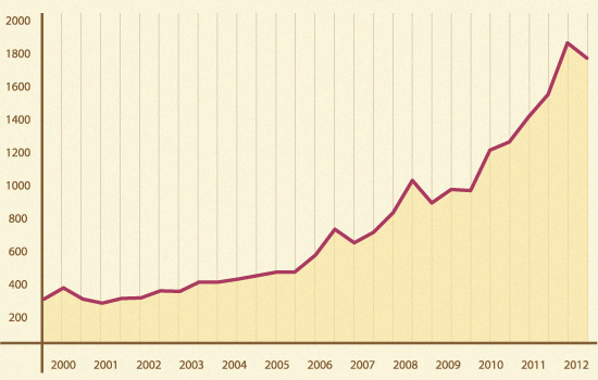 The price of fine gold has steadily risen over the years